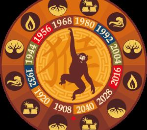 Предсказание за зодия Маймуна през 2018- годината на кучето